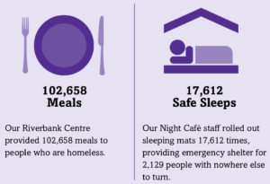 102,658 meals and 17,612 safe sleeps were provided in 2018
